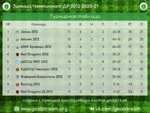 Атлет 2012 ЕЛ